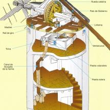Croquis de un molino de viento de Consuegra